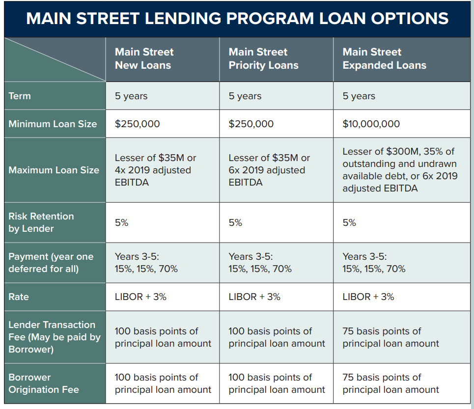 Main-Street-Lending-Program-Details-Overview-CPA-Charlotte-NC
